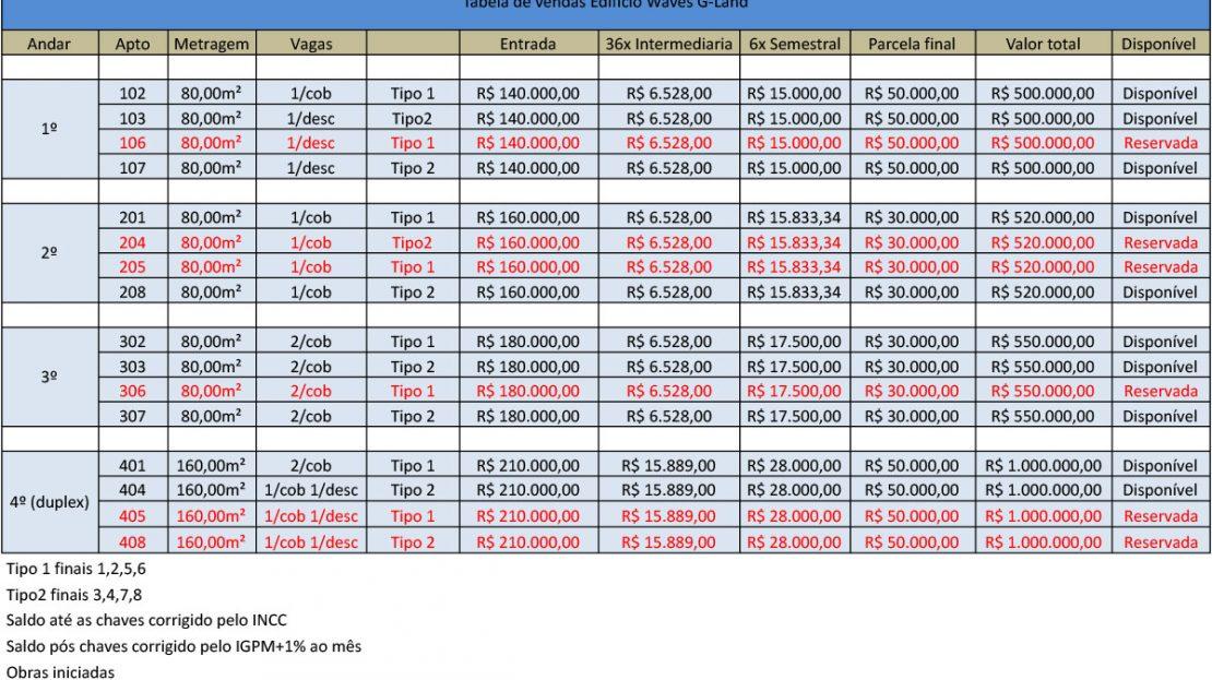 Agosto 21 Tabela investidor 1 - Praia Toninhas Ubatuba Lançamento
