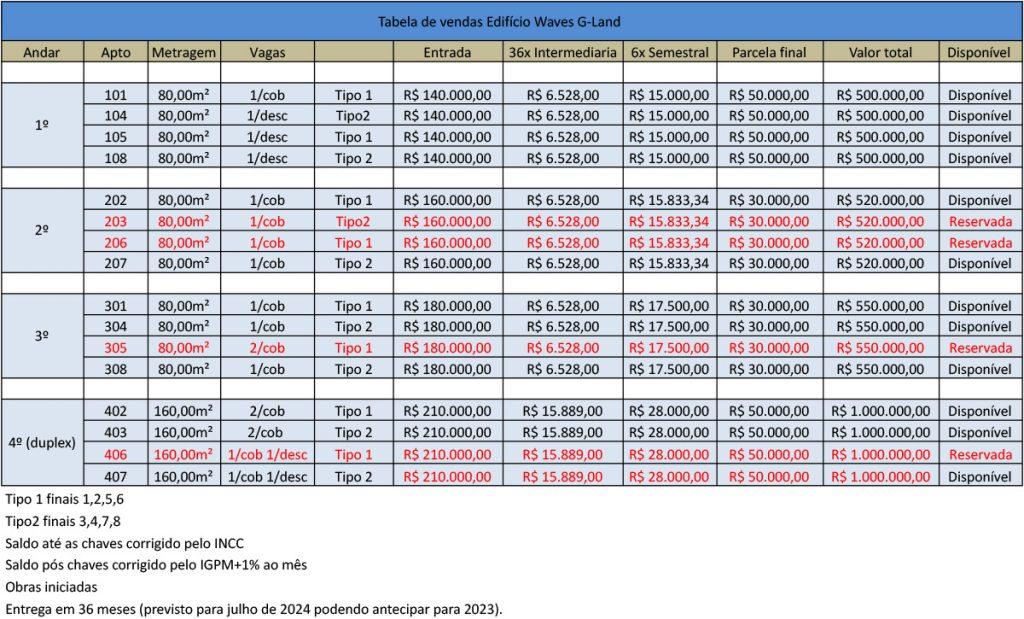 Agosto 21 Tabela 2 investidor 1 - Praia Toninhas Ubatuba Lançamento
